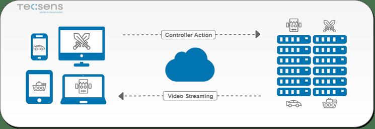 Cómo funcionan los juegos en la nube