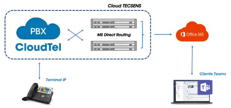 Integracion CloudTel PBX y MS Teams