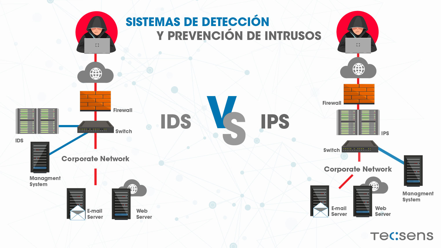 Protect your business from intrusion