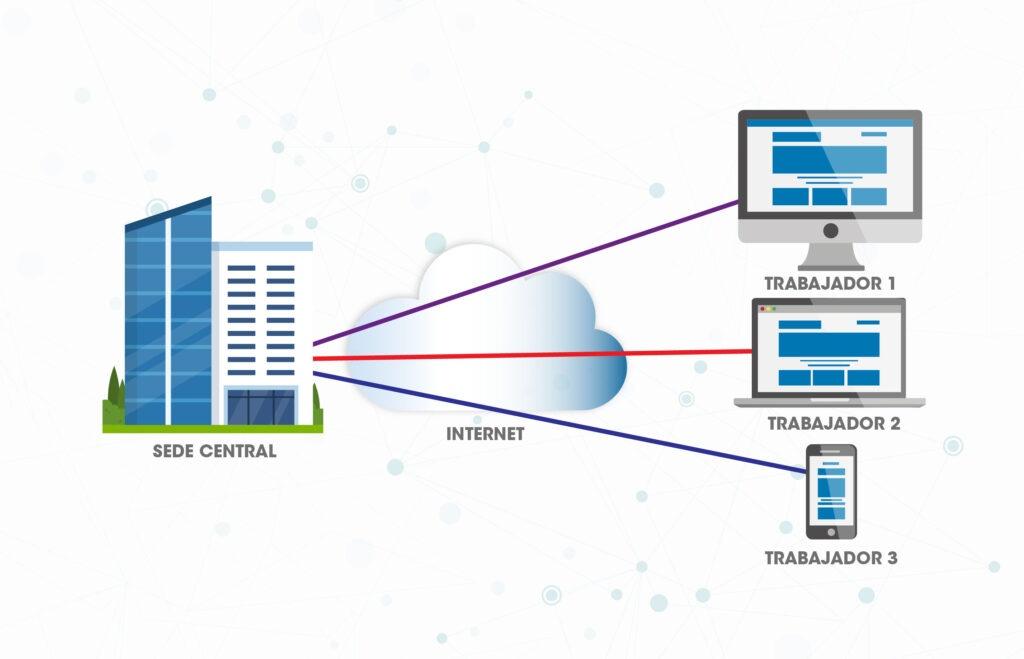 VPN-Zugriffsarchitektur