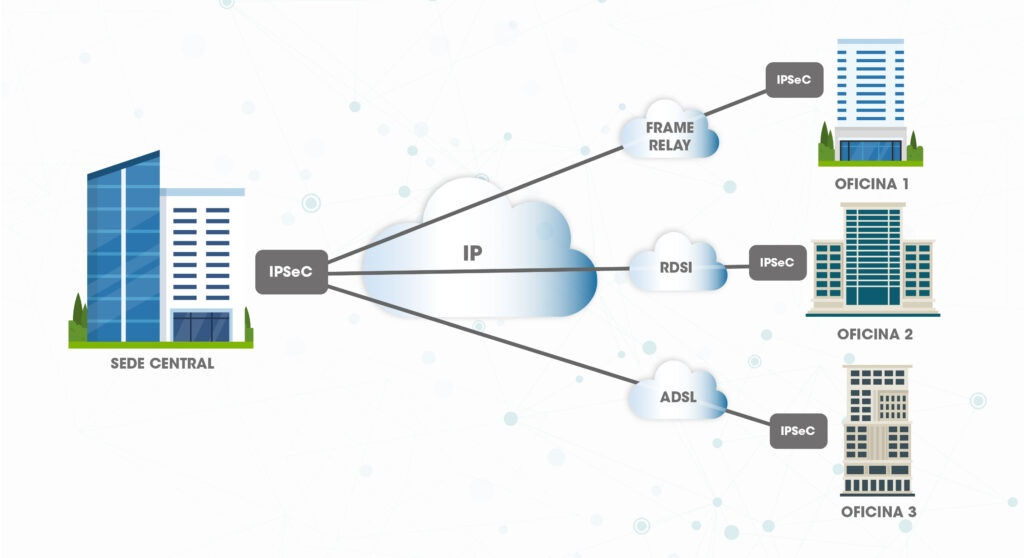 Point-to-point VPN architecture