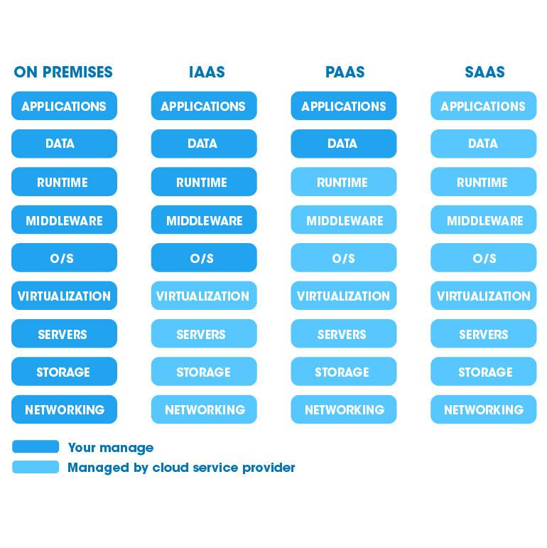 cloud privado servicios
